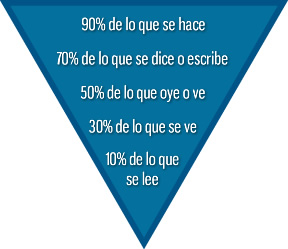 Capacitacion, Piramide de Recordacion, cursos de capacitacion