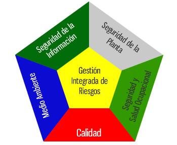 poligono de riesgos, gestion de riesgo, gestion de los riesgos, gestion de riesgos