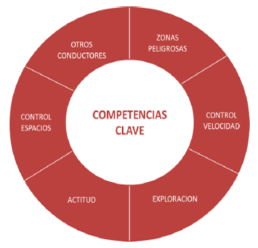Hazard Perception Evaluation, HPE, metodologia conduccion defensiva