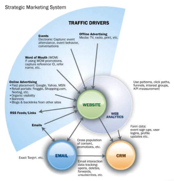 marketing online, plan marketing online